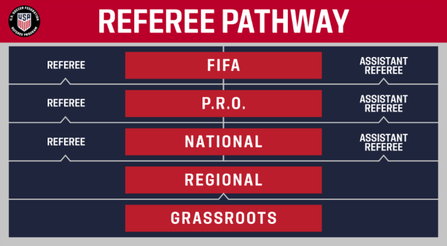 US Soccer Referee Pathway